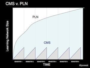 PLN vs CMS